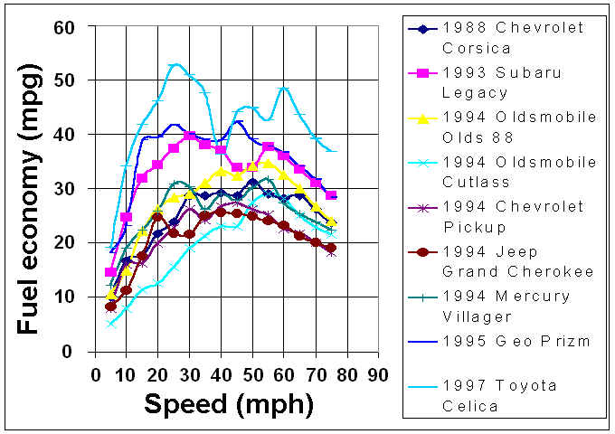 image of fuel_economy_vs_speed_1997